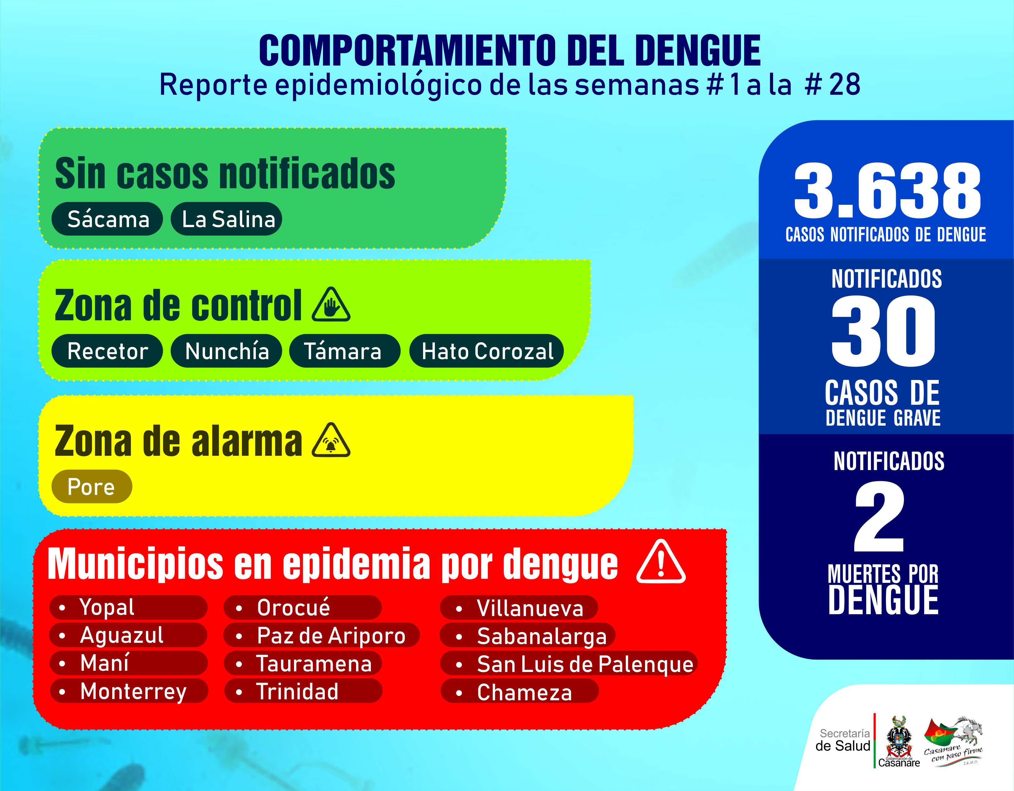 Photo of 3.638 casos de dengue en Casanare a semana epidemiológica No 28