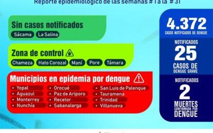 4.372 casos de dengue en Casanare