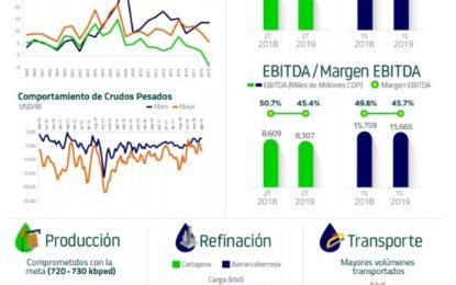 Ecopetrol entregó resultados del primer trimestre