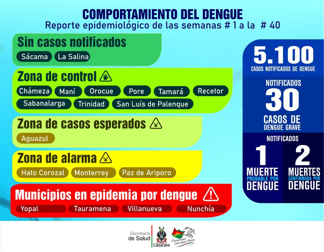 Photo of Dengue arroja 5.100 casos en Casanare