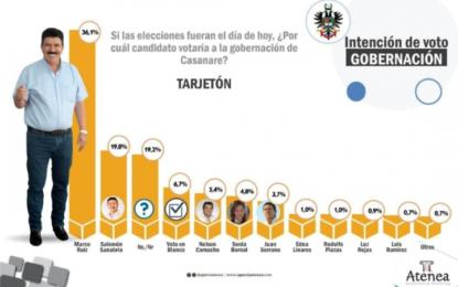 Atenea Soluciones y Marketing dio resultado de encuesta donde Marco Tulio Ruiz saca el 31.6%