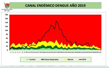 Yopal continúa alerta por epidemia de dengue