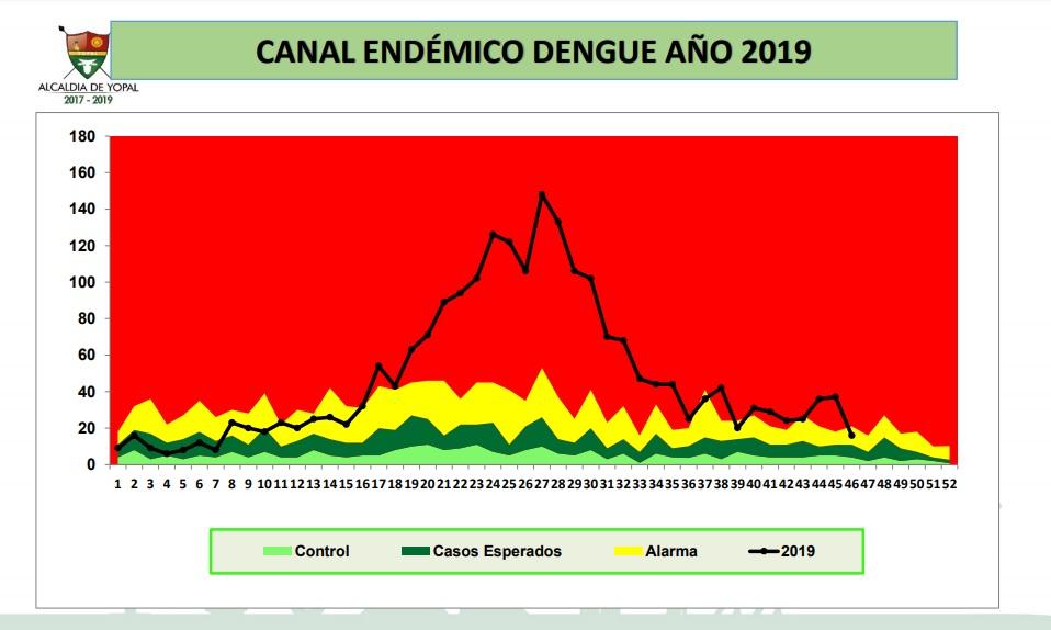 Photo of Yopal continúa alerta por epidemia de dengue