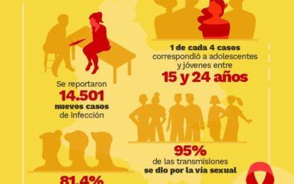94 casos nuevos de VIH/Sida se han reportado en lo corrido del 2019 en Casanare.