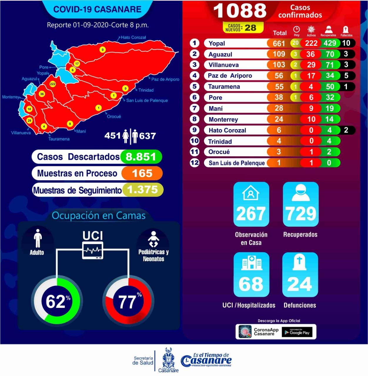 Photo of Inicia septiembre en Casanare con 28 nuevos casos de Covid – 19