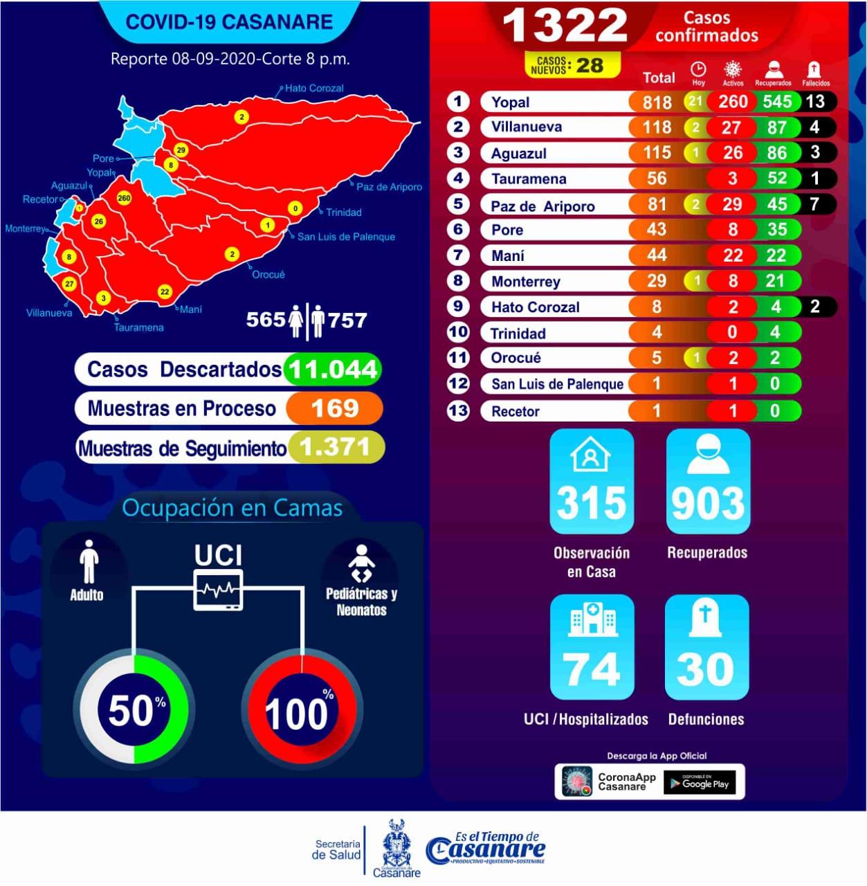 Photo of Casanare registra 252 personas con Covid 19, solo en los primeros días de septiembre