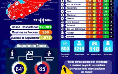 Cifra record de contagios en Casanare, en un solo día se reportó 104 nuevos casos de Covid-19