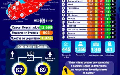 1972 casos de Covid-19 y 41 fallecimientos reporte más reciente del Instituto Nacional de Salud en Casanare