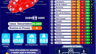 Photo of Casanare registra a la fecha 5.374 casos por Covid-19