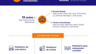 Photo of Ecopetrol entregó mobiliario escolar a instituciones educativas en Monterrey