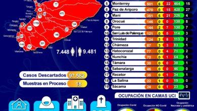 Photo of Continúa en aumento casos de COVID-19 en Casanare