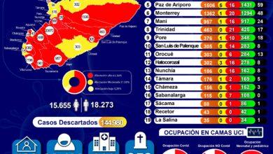 Photo of Yopal no reportó muertos por Covid19 y Aguazul no registró nuevos contagios en las últimas 24 horas según reporte INS